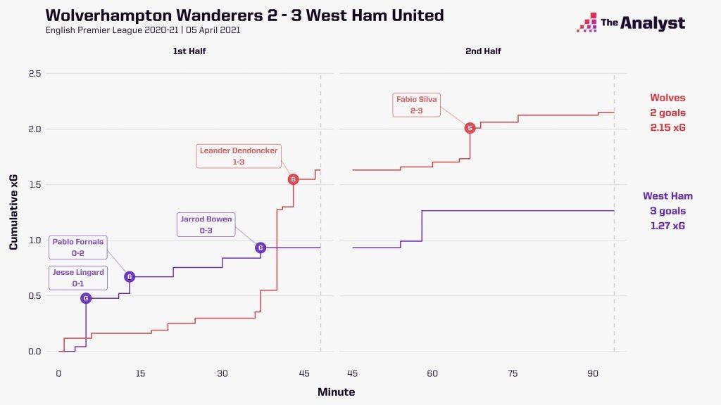 Wolves 2-3 West Ham xG race chart