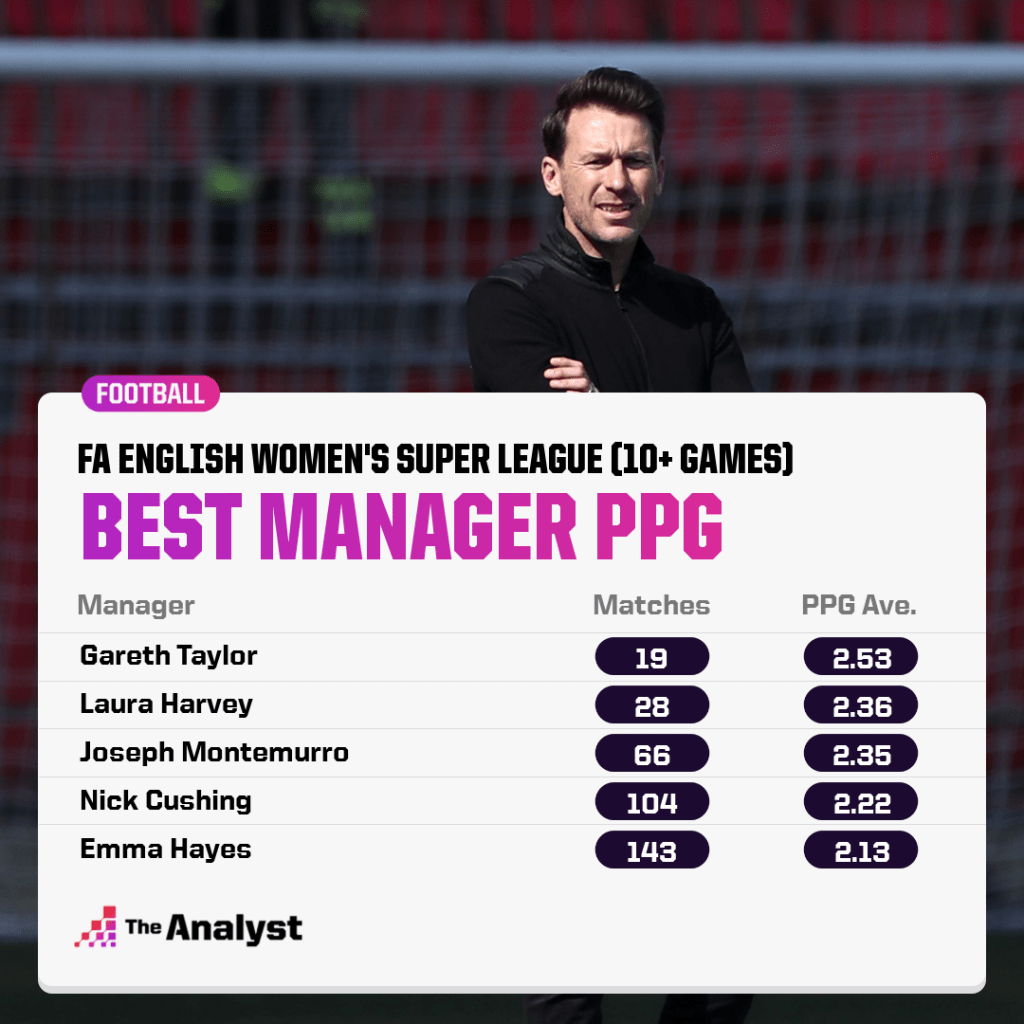 best wsl manager points per game