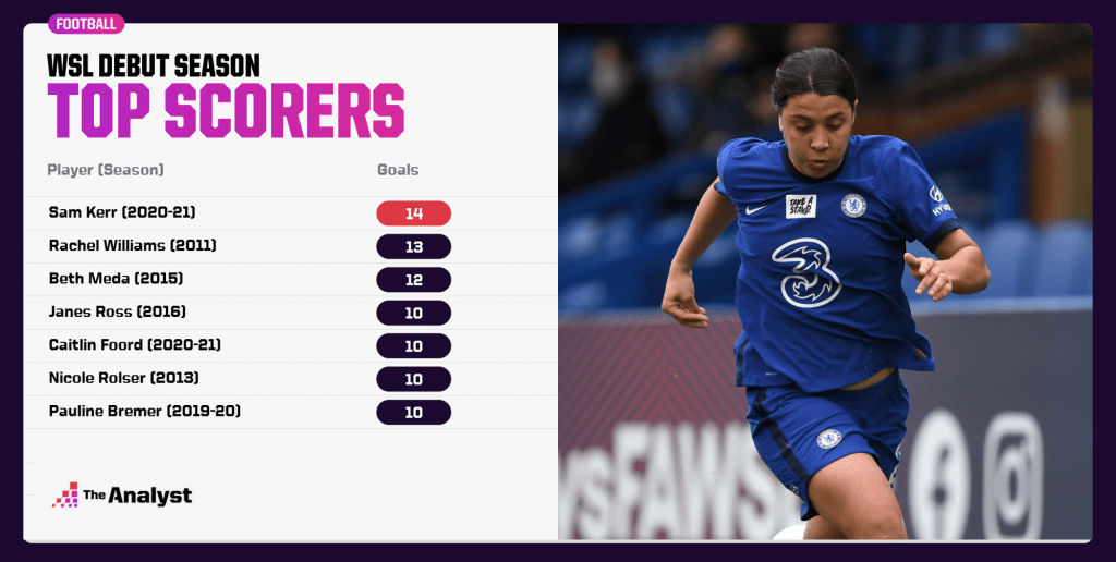 Most Goal in a Debut Women's Super League season
