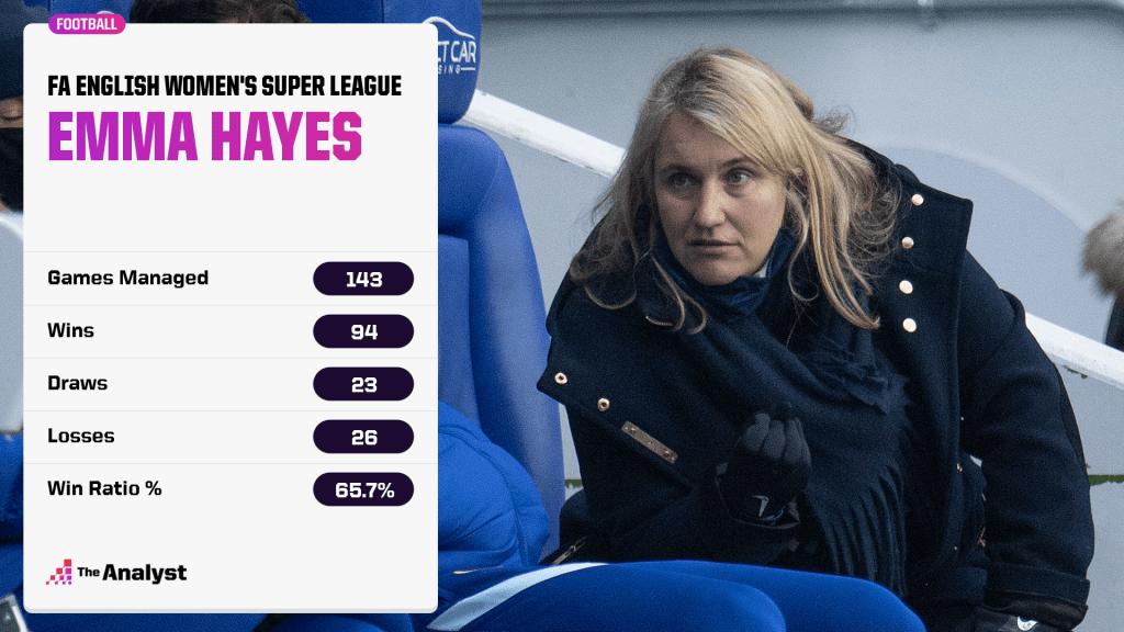 Emma hayes WSL record