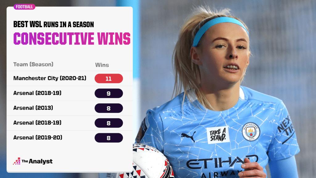 Longest winning runs in a Women's Super League season