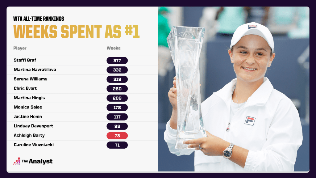 WTA Weeks spent as number one
