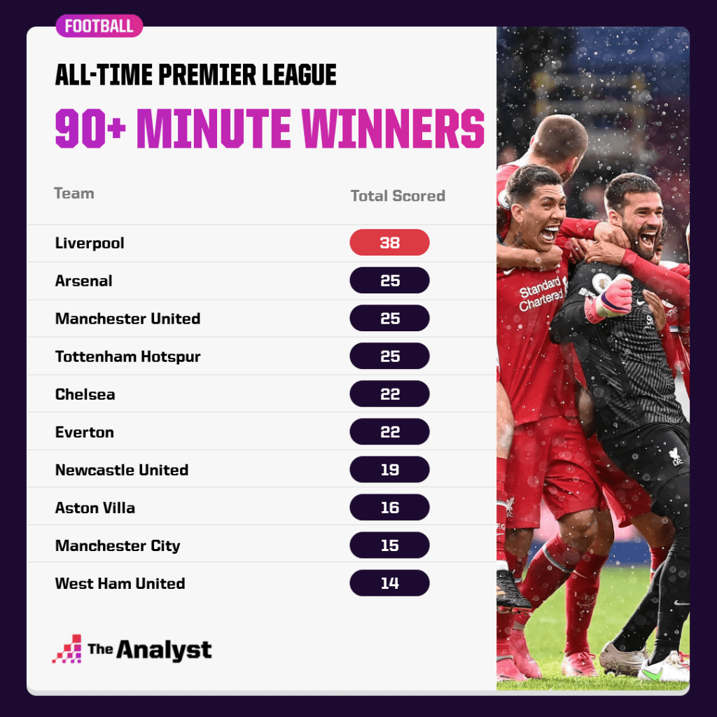 all-time last minute winners in the Premier League