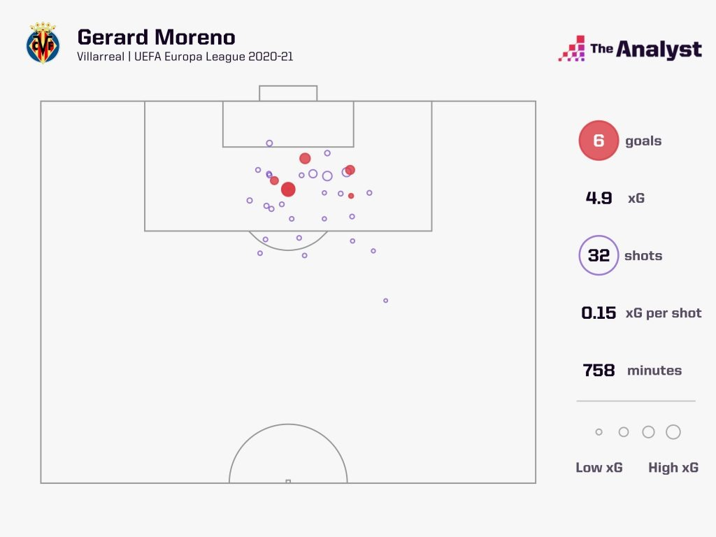 Gerard Moreno Expected Goals