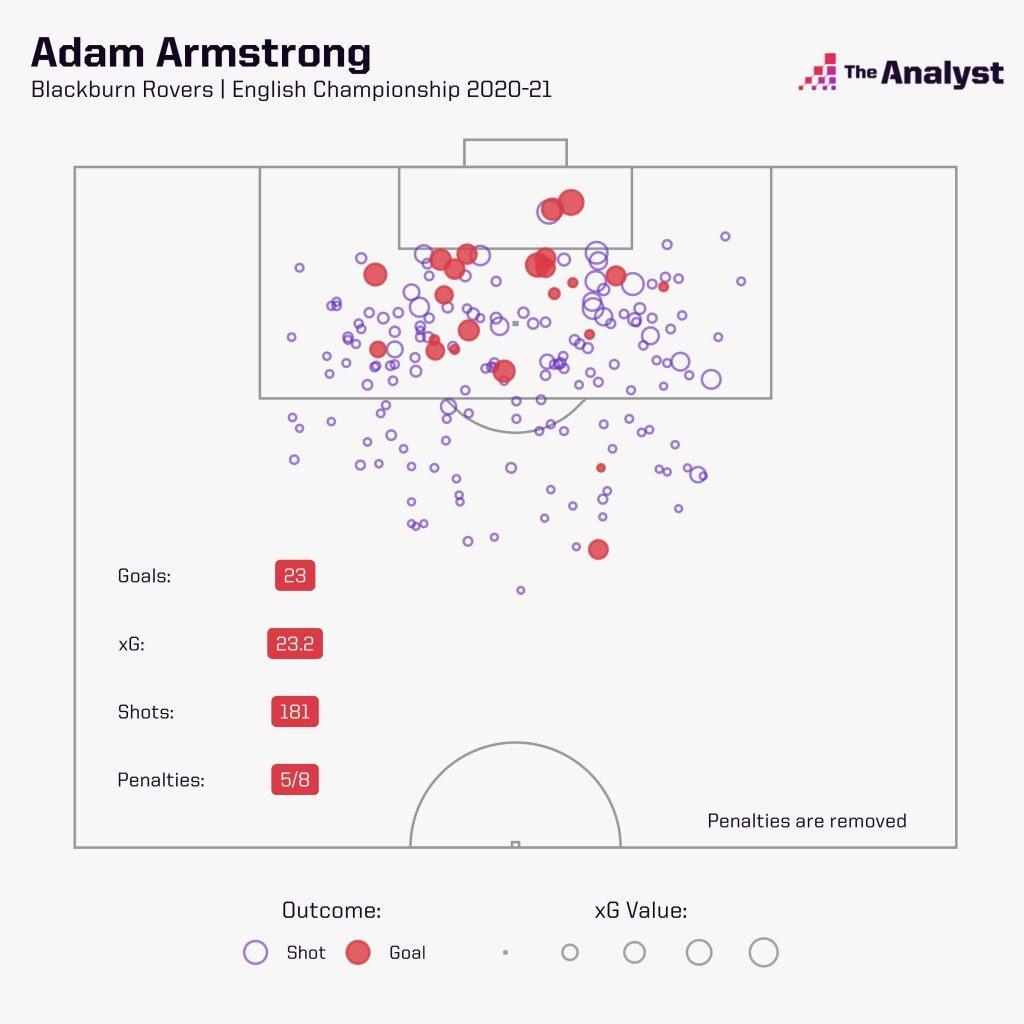 Adam Armstrong xG map
