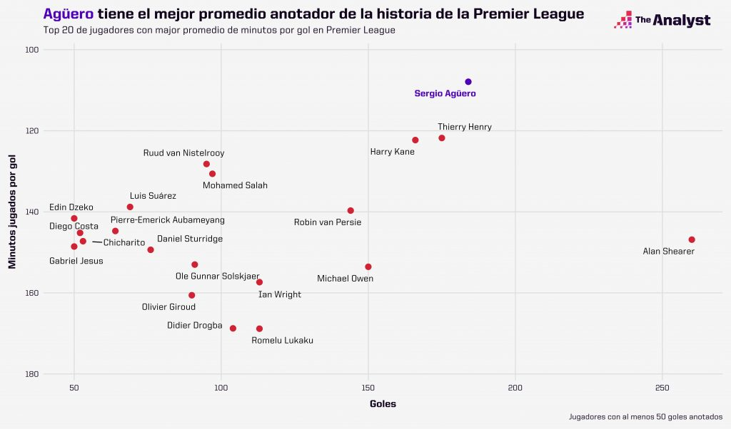 best mins per goal premier league