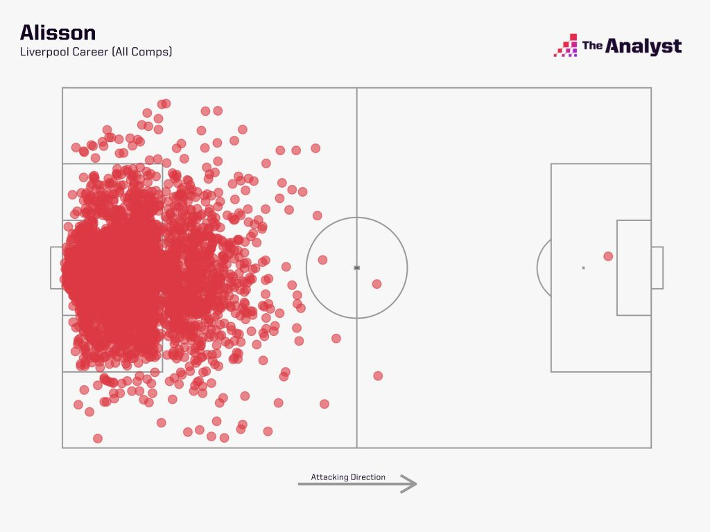 Alisson Liverpool Touches