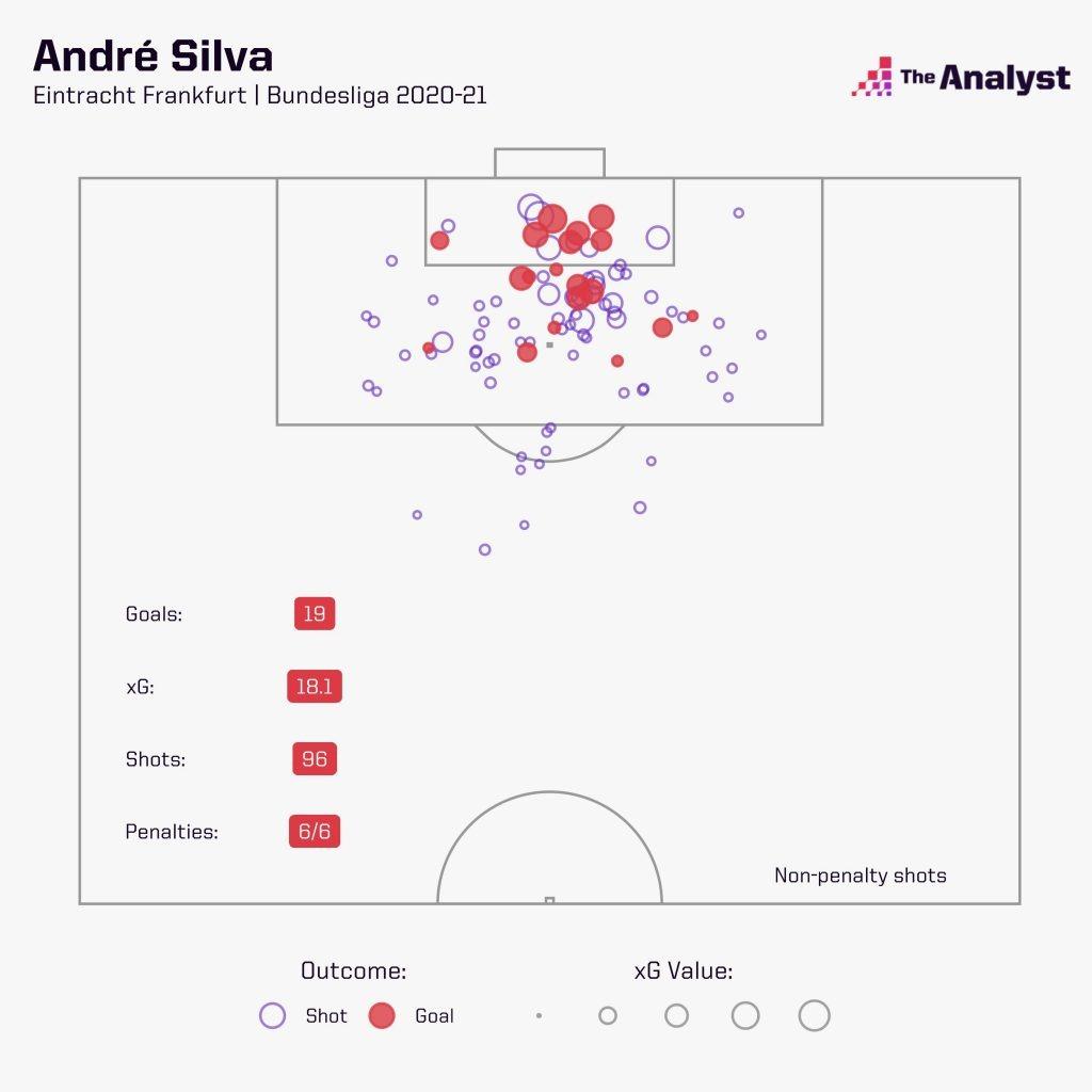 Andre Silva xG