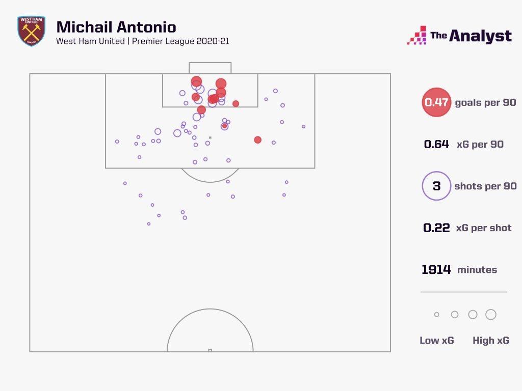 Antonio Shot Map 2020-21 PL season