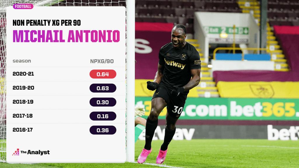 Antonio xG