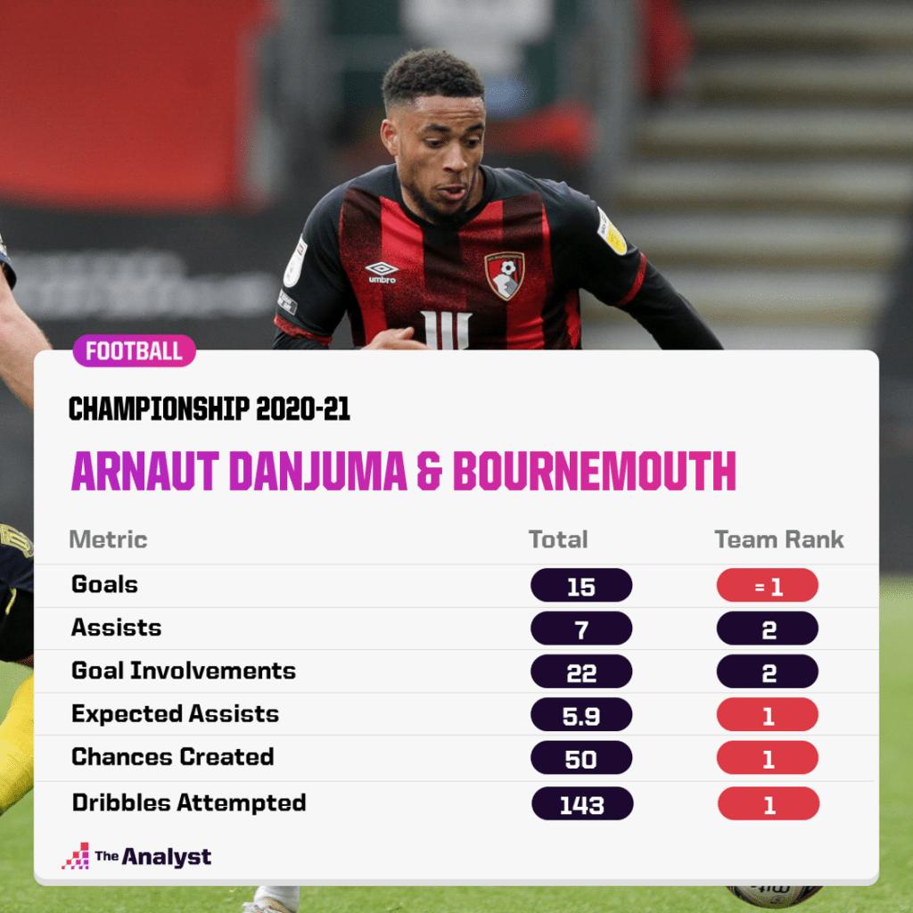 Arnaut Danjuma Bournemouth Ranks 2020-21