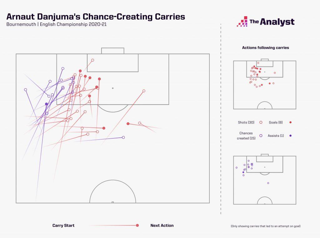 Arnauth Danjuma Chance Creating Carries Championship 2020