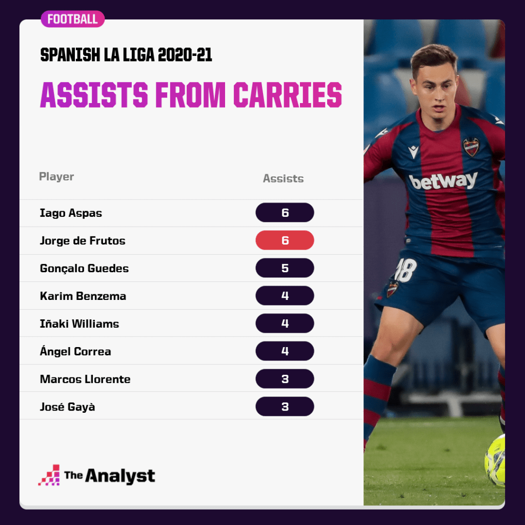 La Liga 2020-21 assists from carries