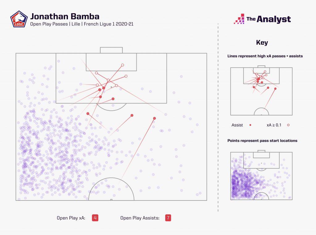 Bamba Ligue 1 2020-21 pass map
