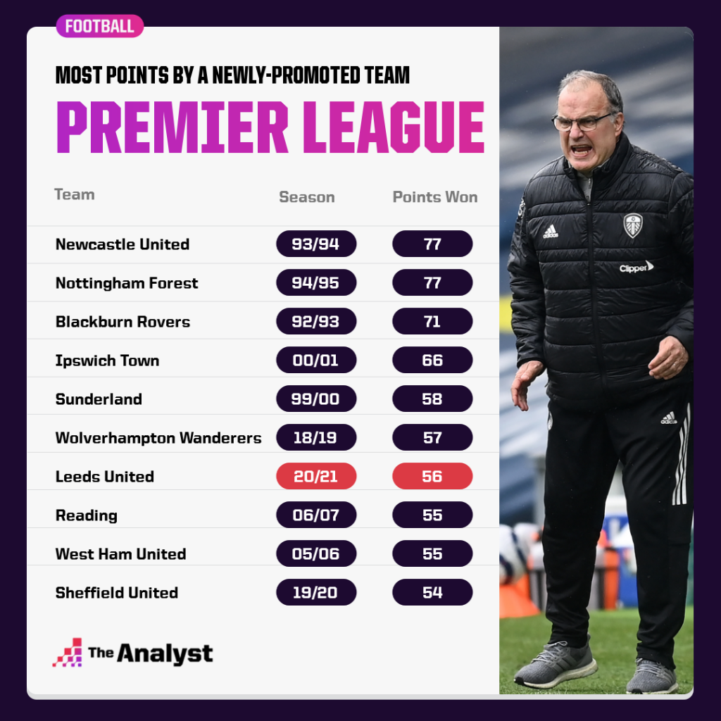 best newly promoted pl sides