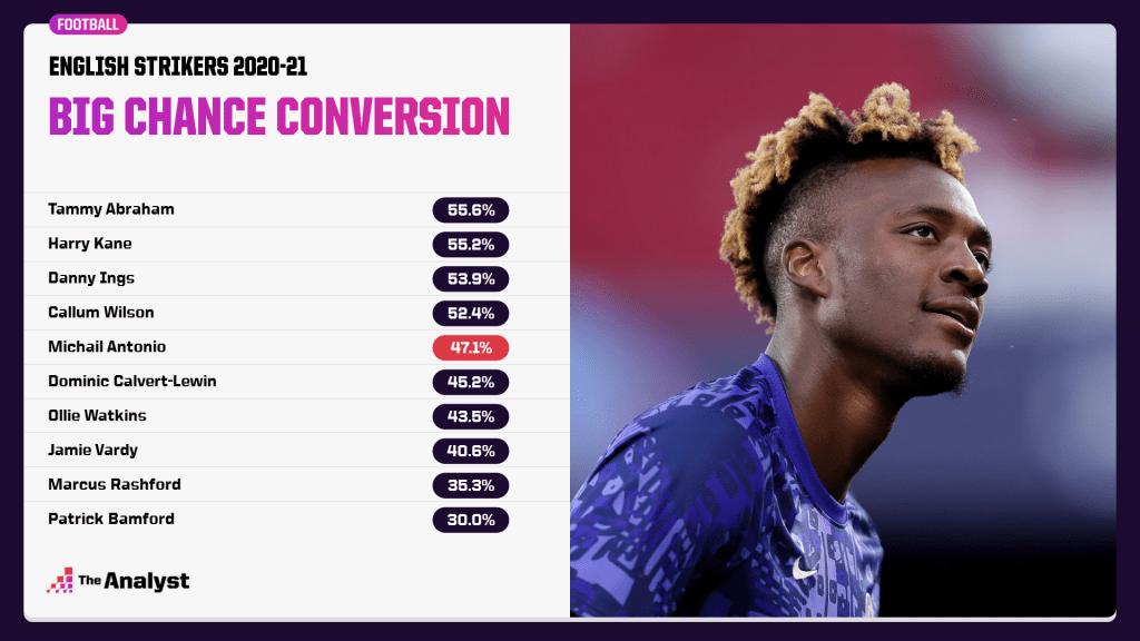 big chance conversion