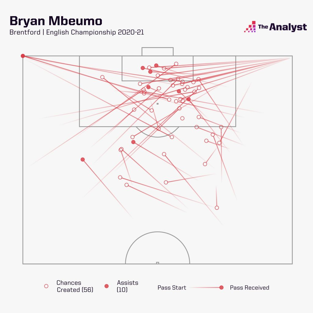 Bryan Mbeumo Chances created