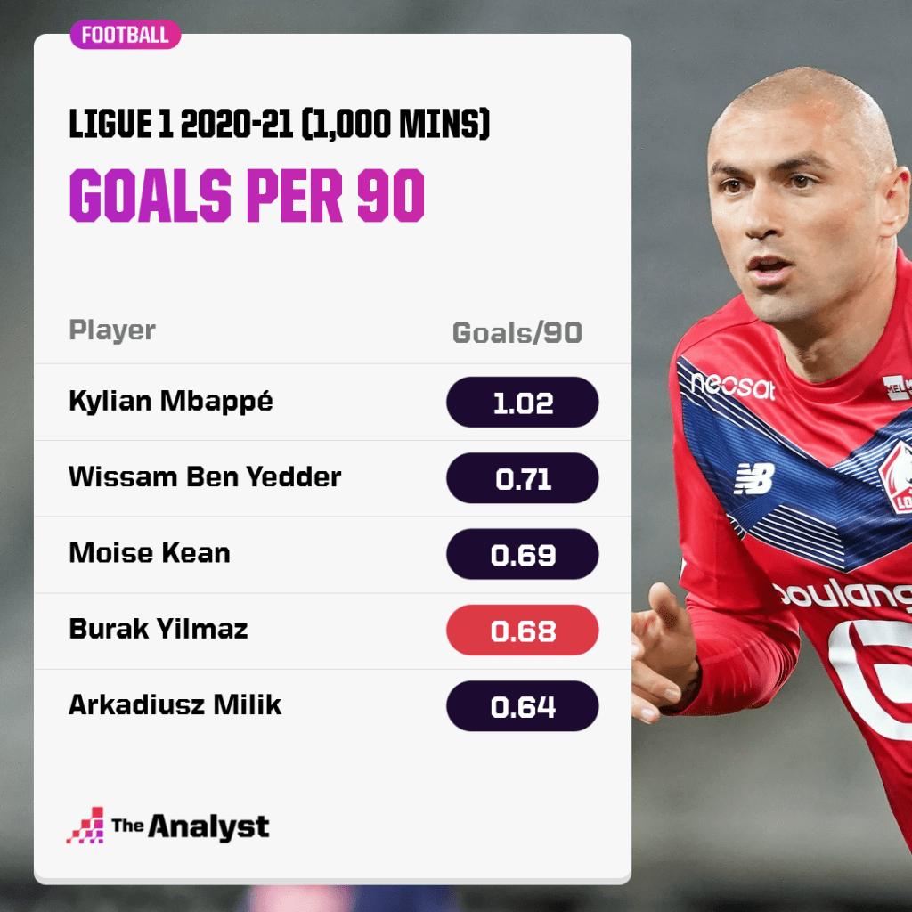 Burak Yilmaz Goals Per 90 in Ligue 1 2020-21