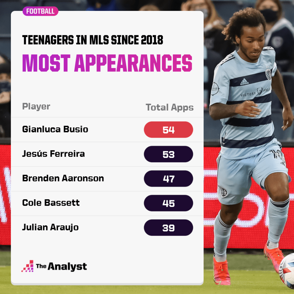 most mls appearances by teenagers