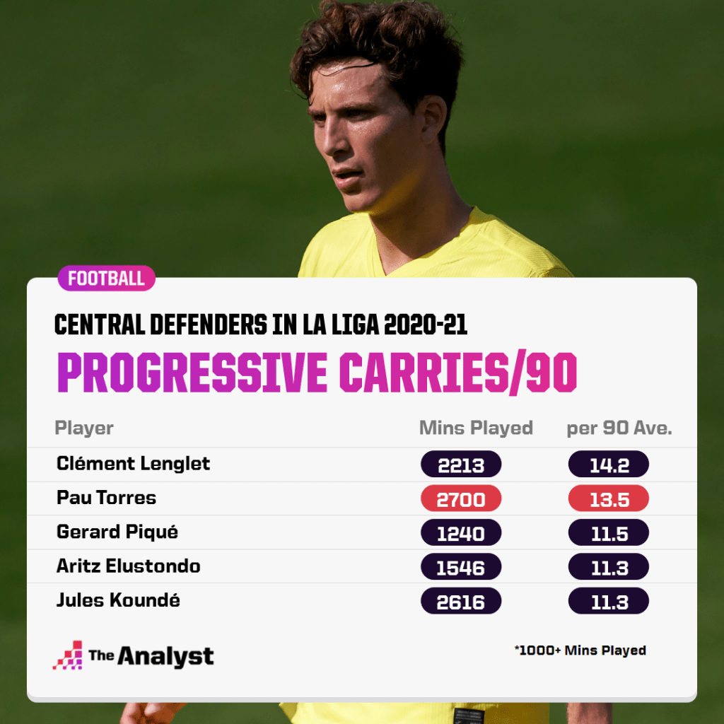 La Liga defenders best at carrying the ball.