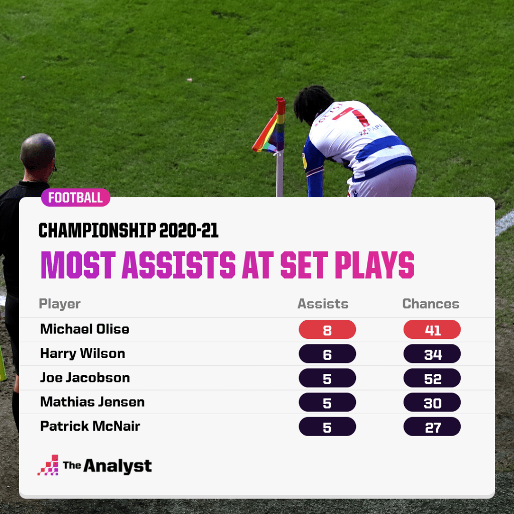 Championship 2020-21- Most assists from set pieces