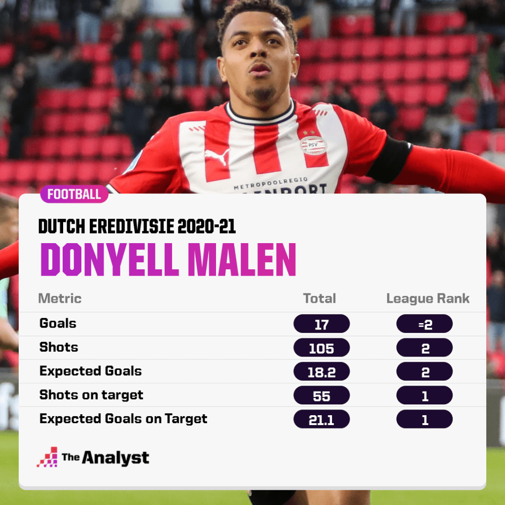 Donyell Malen Eredivisie ranks
