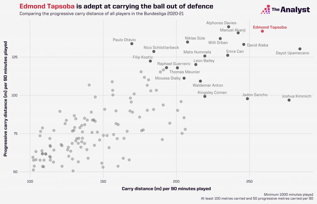 Edmund Tapsoba great at carrying the ball from defence