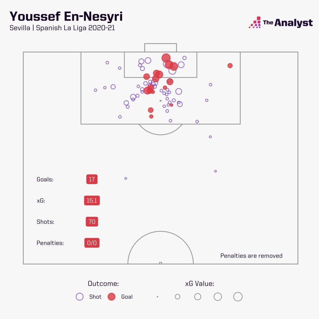 En-Nesyri xG map la liga 2020-21