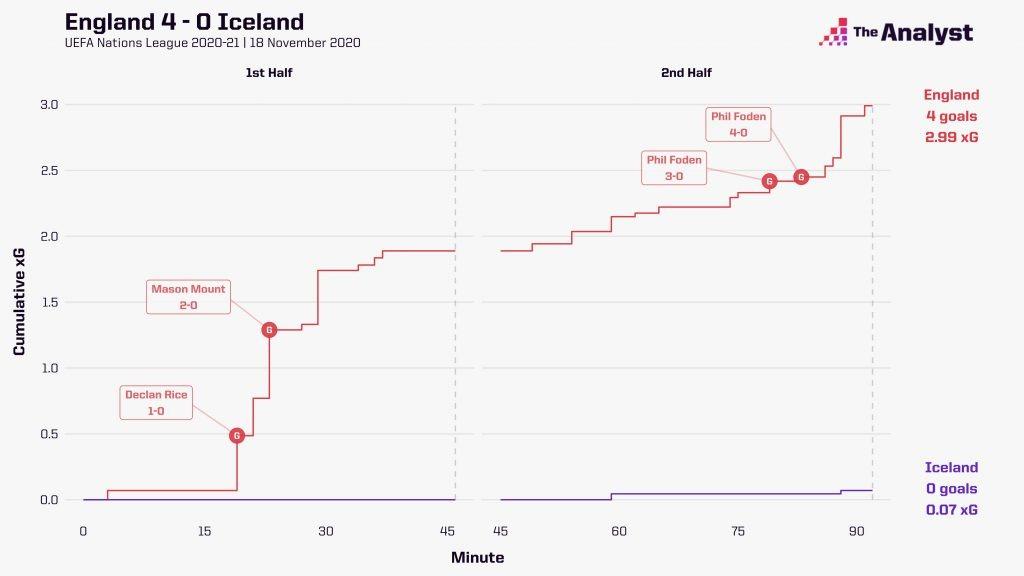 England v Iceland 4-0 xG race