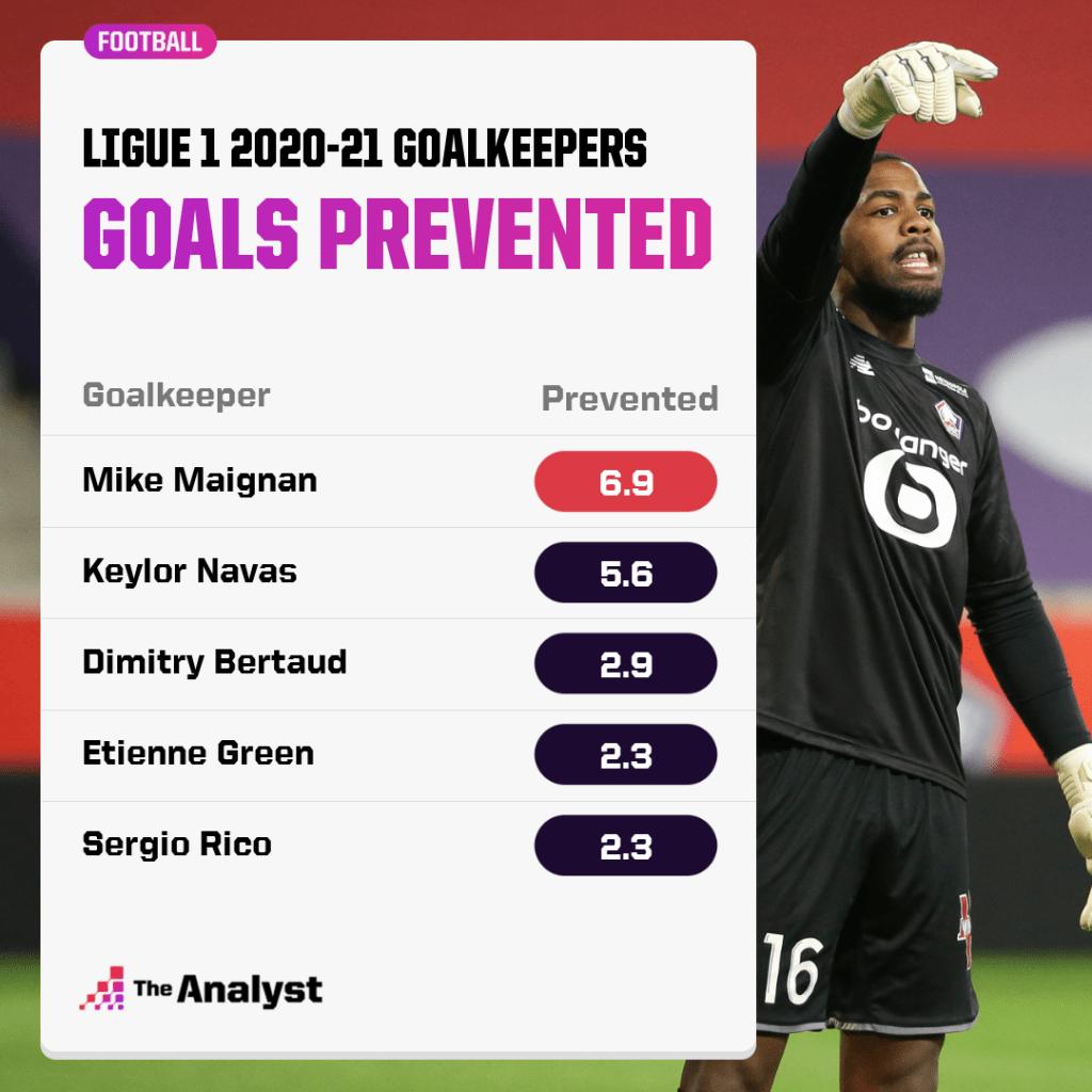 Goals Prevented Ligue 1 Goalkeepers 2020-21