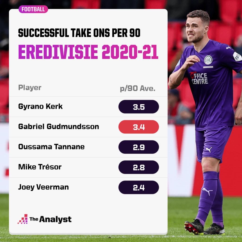 Eredivisie take ons 2020-21