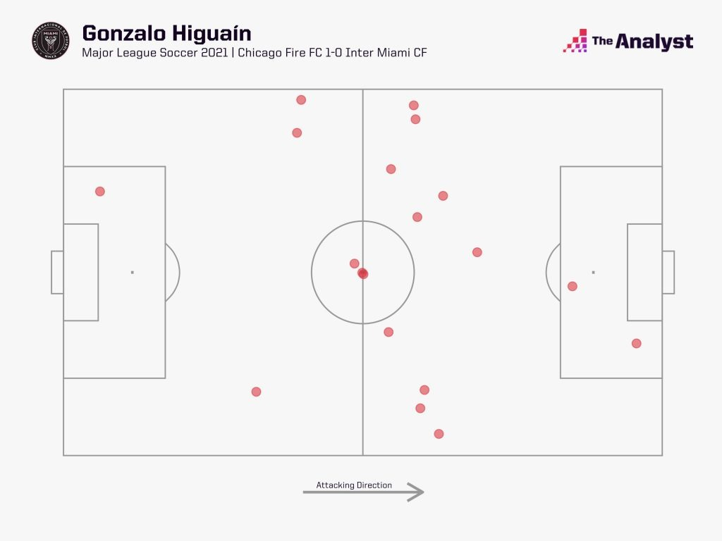Gonzalo higuain touches v Fire in MLS