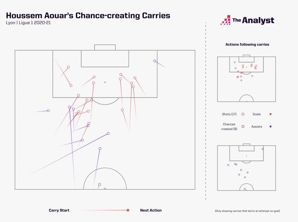 Houssem Aouar Ligue 1 Carries 2020-21