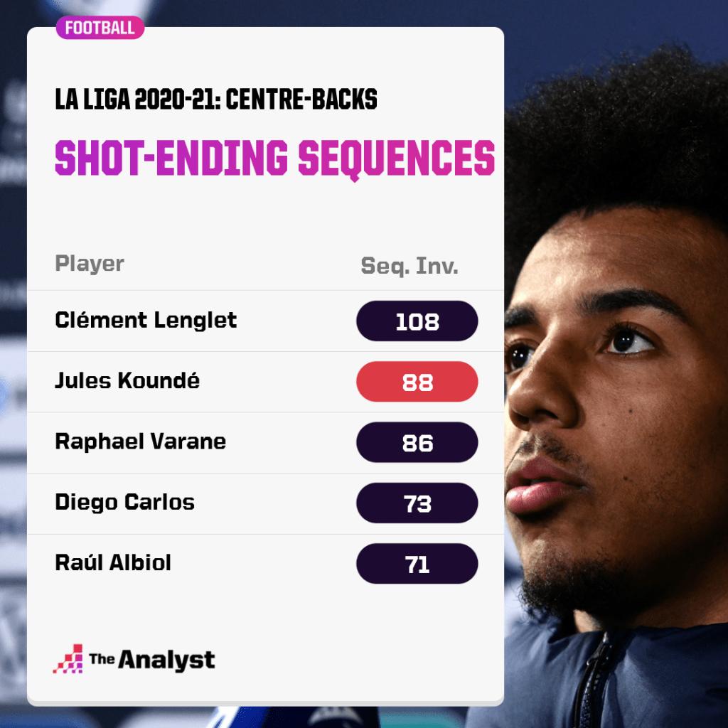 Jules Kounde shot-ending sequences in La Liga 2020-21