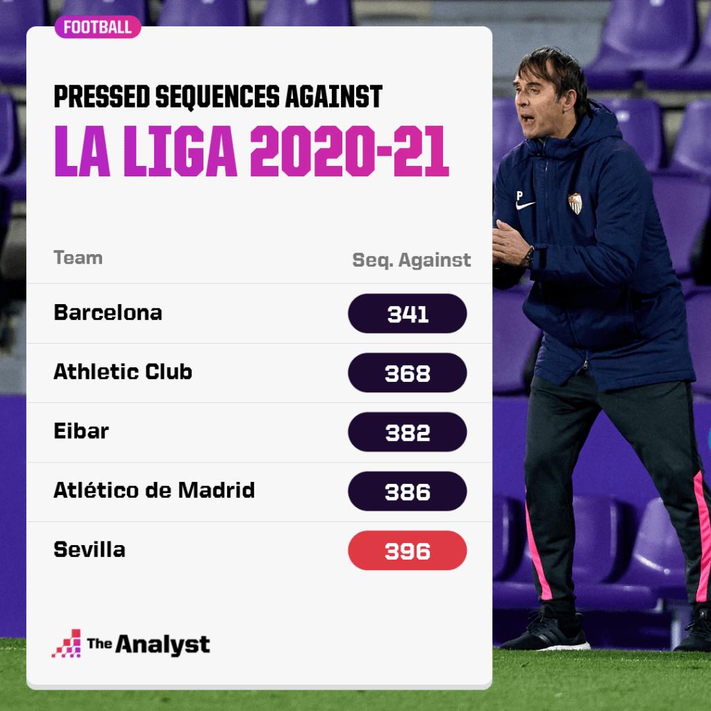 La Liga 2020-21 Pressed Sequences Against