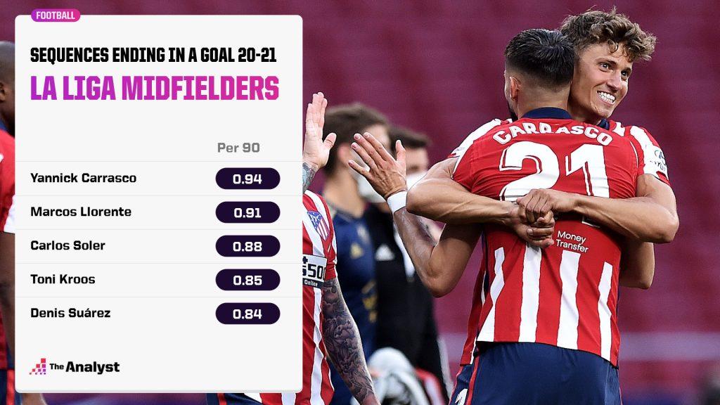 Marcos Llorente: La Liga Midfielder Goal Sequences