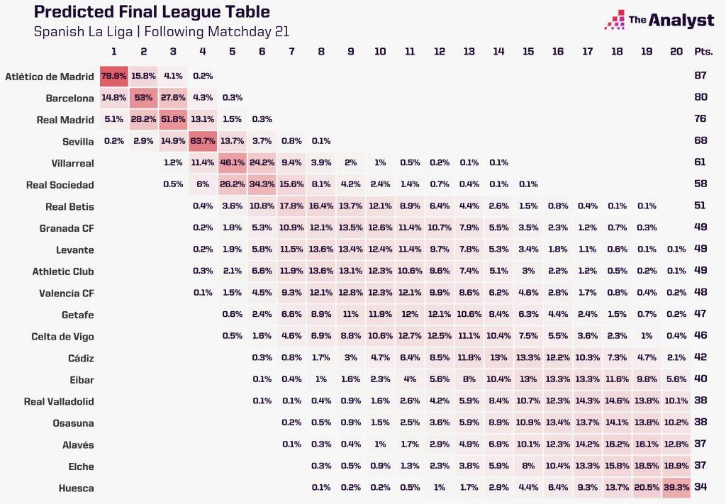 La Liga Predictor Table Feb. 1
