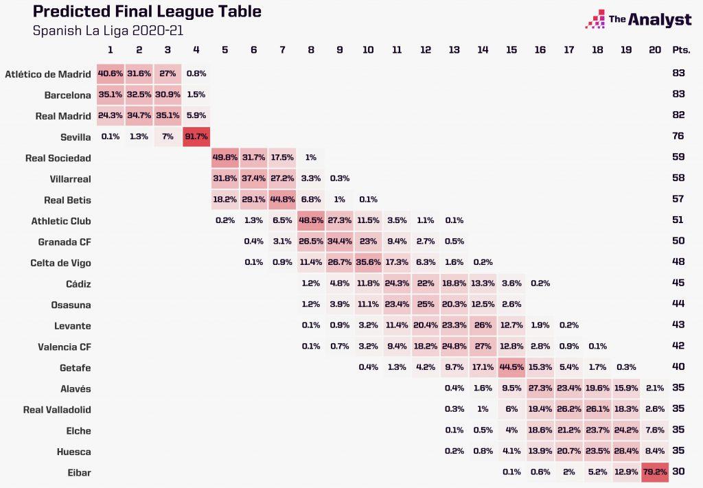 La Liga Predictor Table Matchday 34