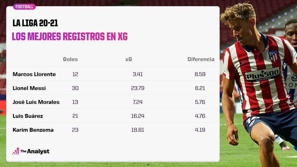 La Liga xG Diferencia