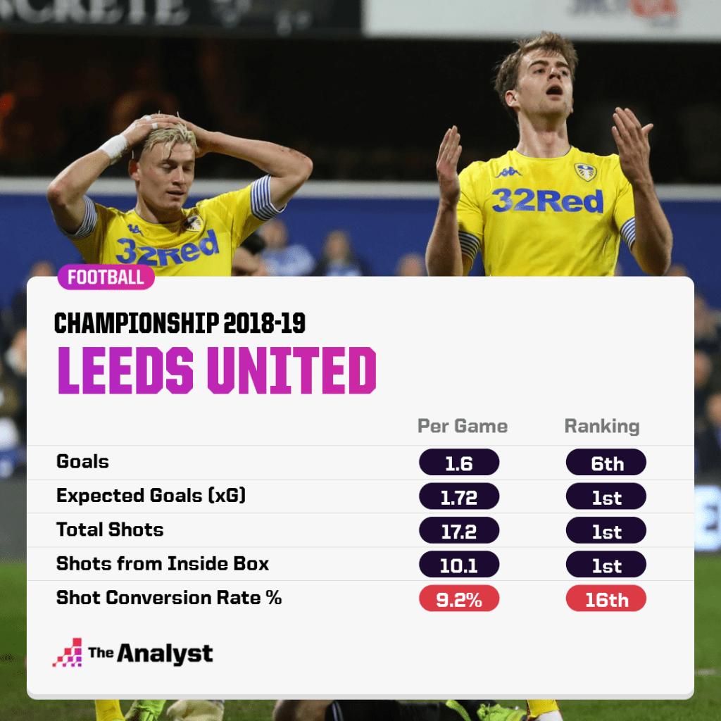 Leeds United 2018-19