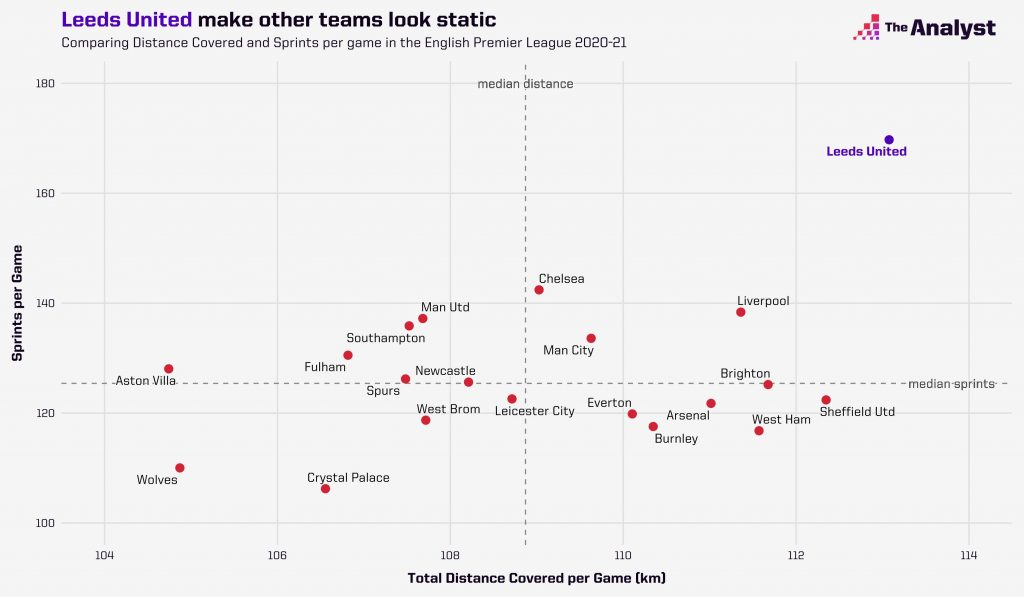 Leeds run farther than any other team