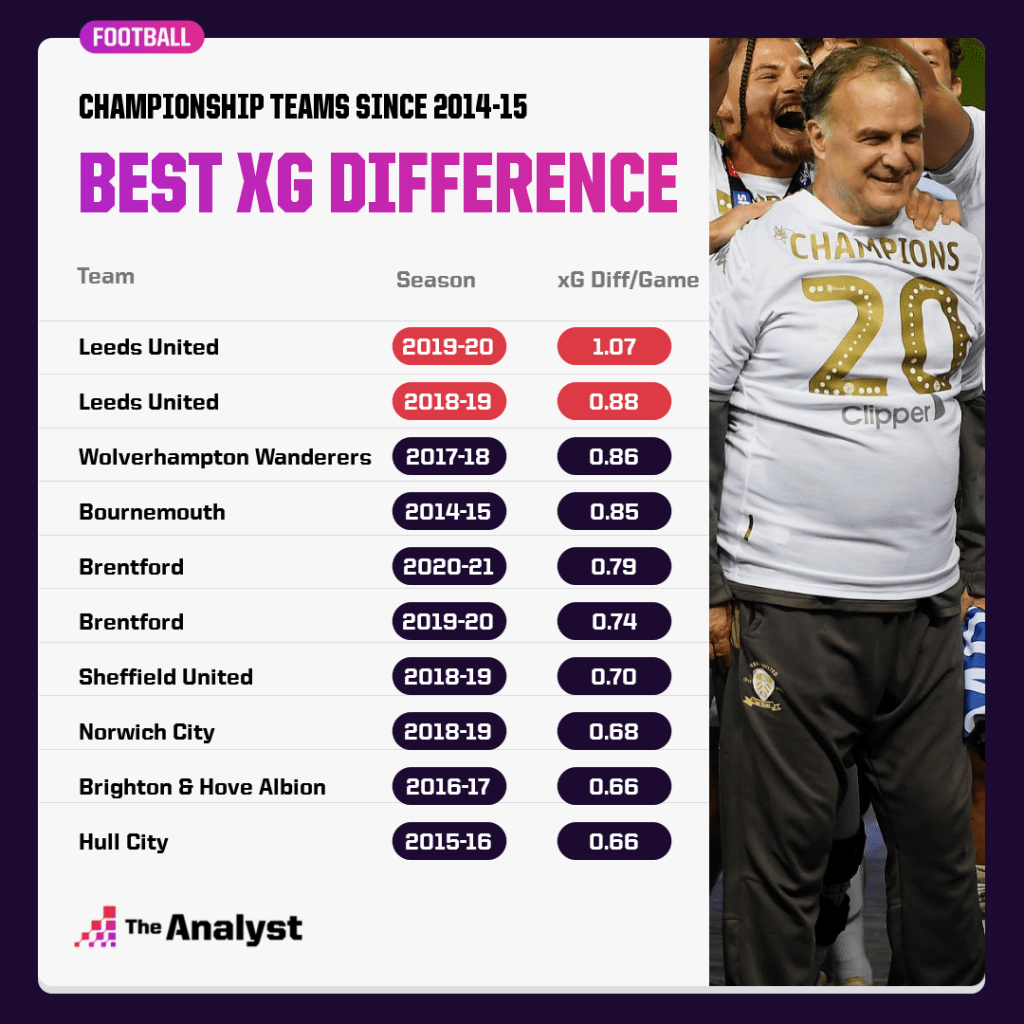best xG difference in a championship season