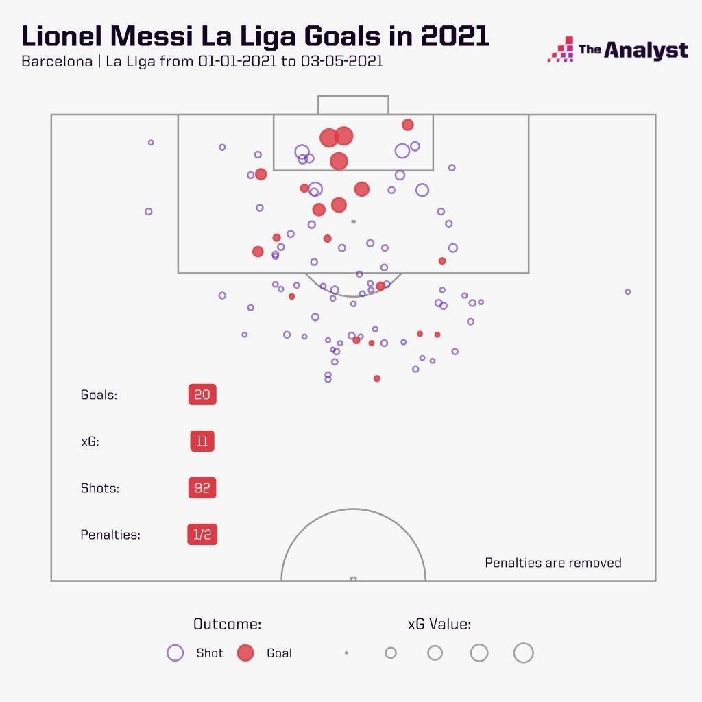 Lionel Messi 2021 La Liga Goals