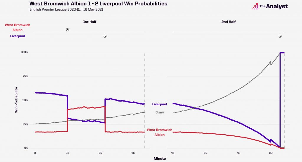 West Brom Liverpool Live Win Probability