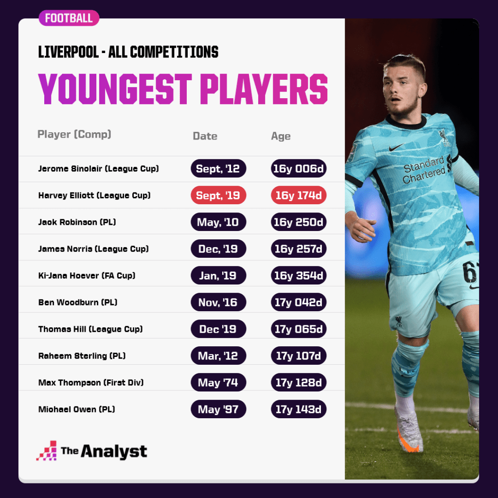 Liverpool youngest ever players