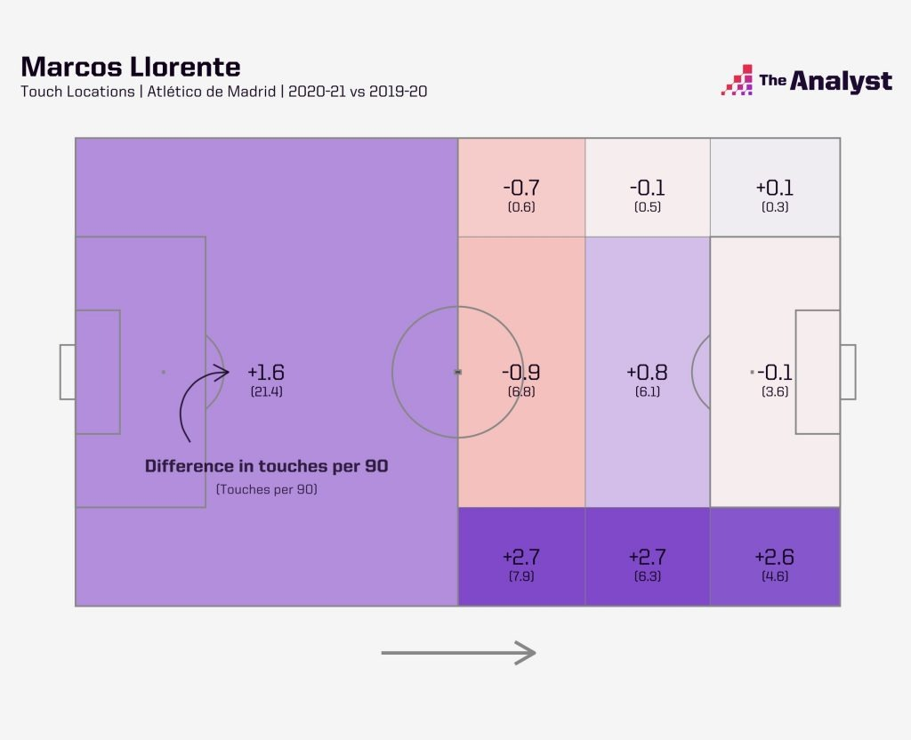 Marcos Llorente Touch Locations