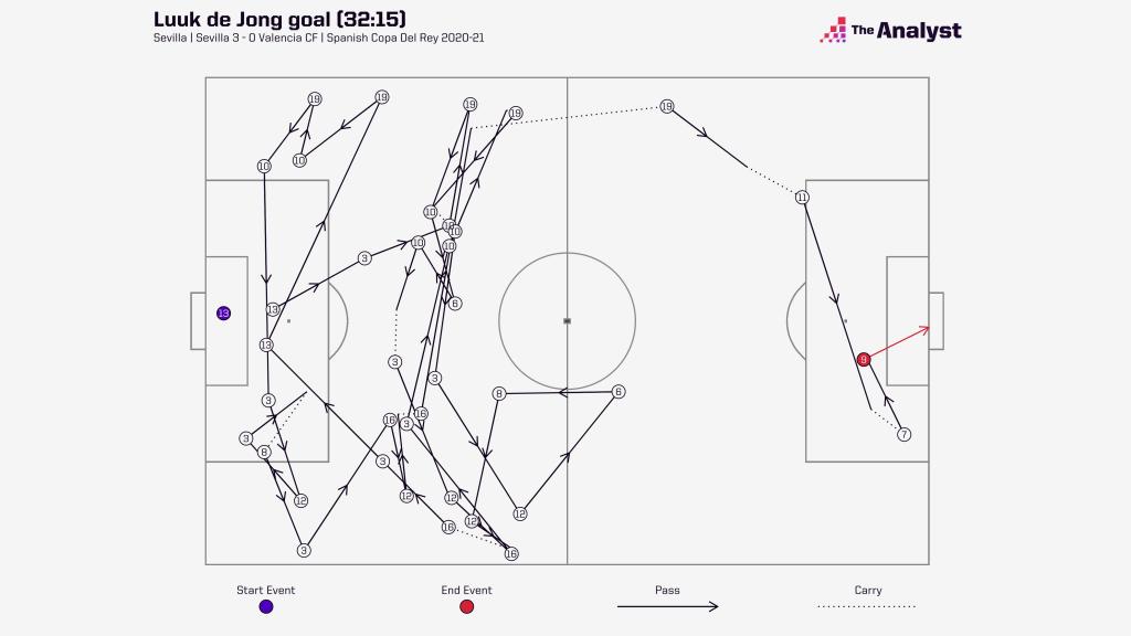 Luke de Jong goal v Valencia