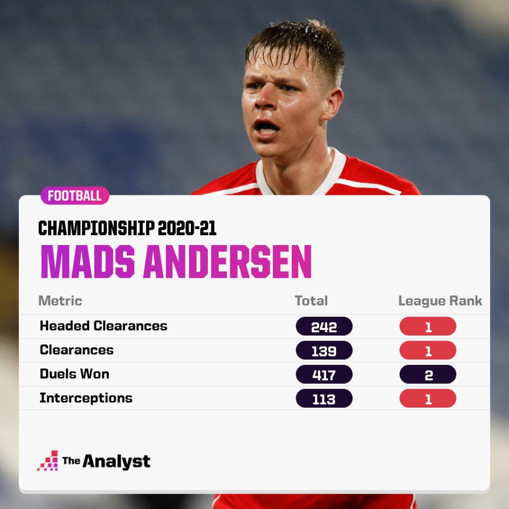 Mads Andersen Championship Ranks