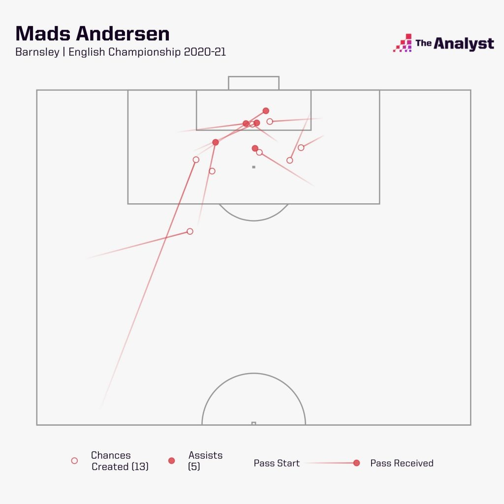Mads Andersen CHances Created