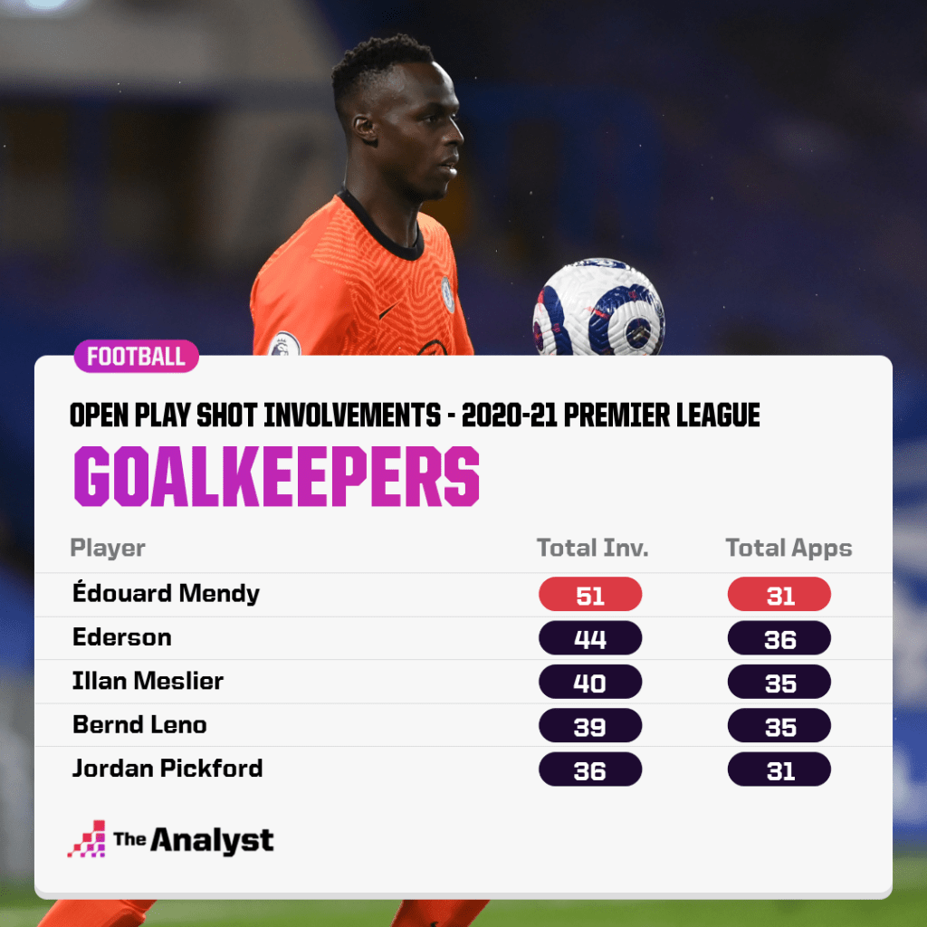 open play shot involvements by premier league goalkeepers in 2020-21